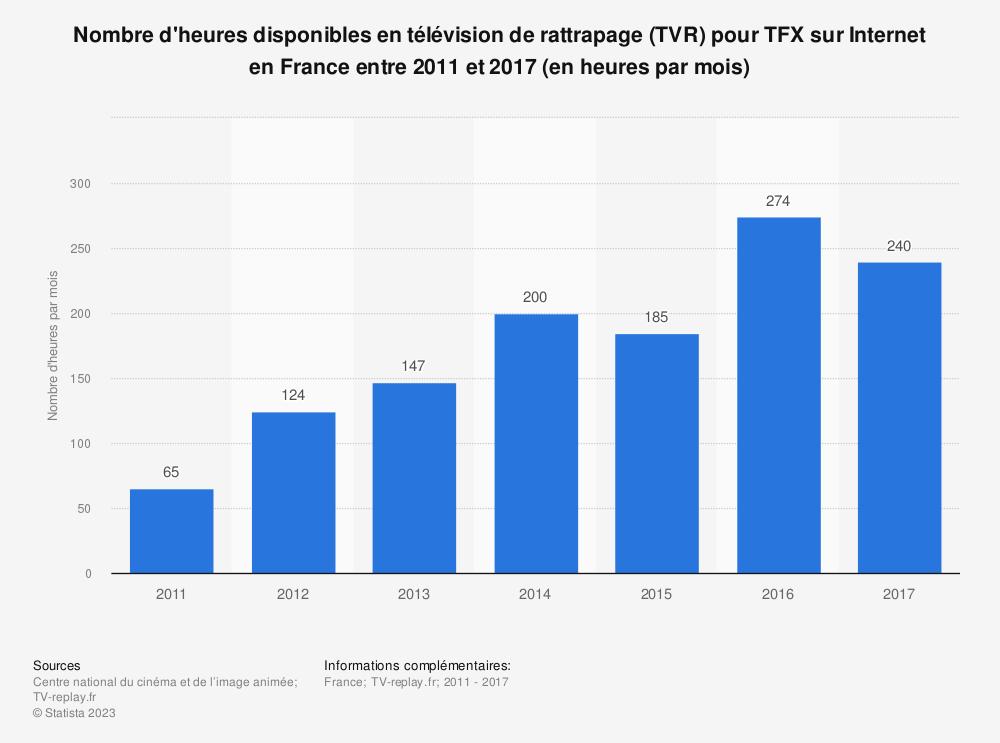 Statistique: Nombre d'heures disponibles en télévision de rattrapage (TVR) pour TFX sur Internet en France entre 2011 et 2017 (en heures par mois) | Statista