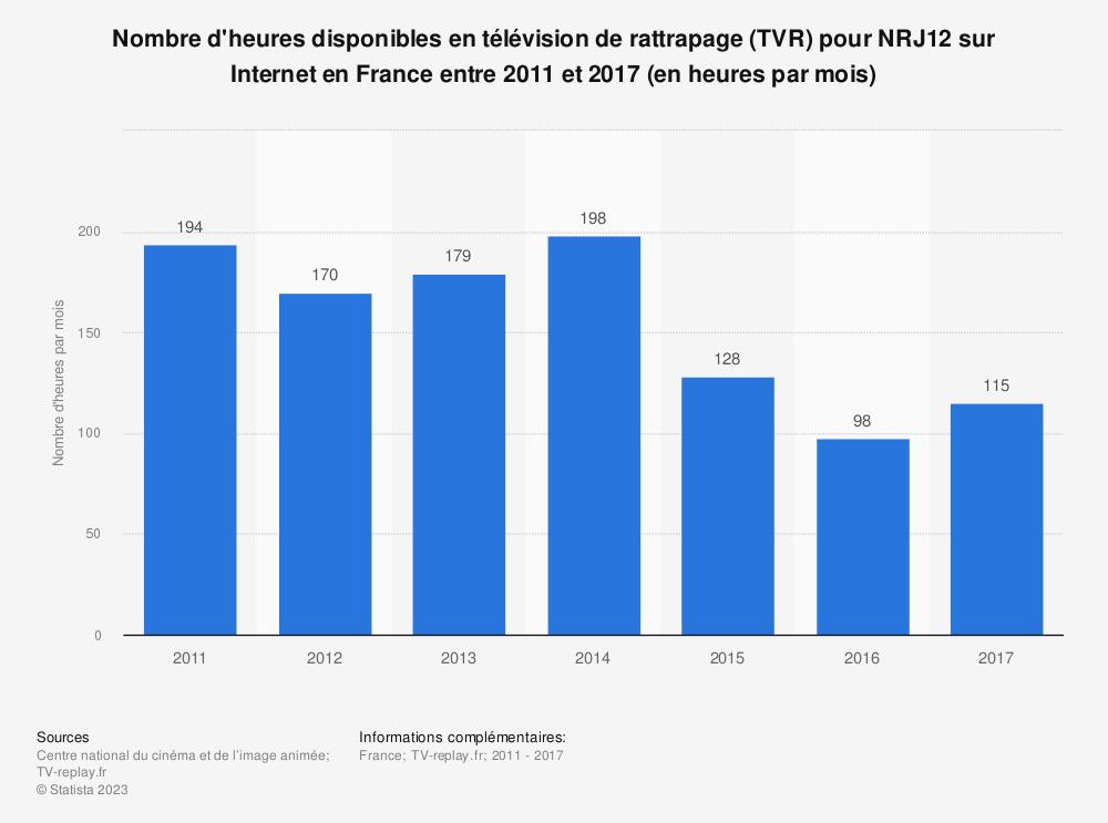 Statistique: Nombre d'heures disponibles en télévision de rattrapage (TVR) pour NRJ12 sur Internet en France entre 2011 et 2017 (en heures par mois) | Statista