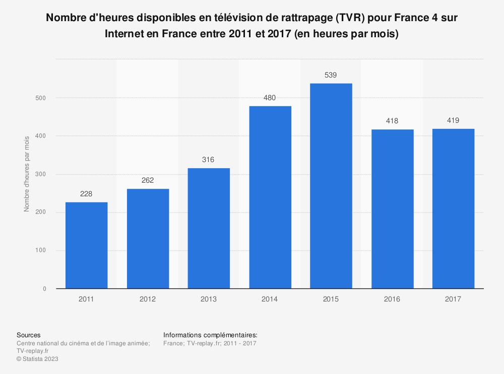 Statistique: Nombre d'heures disponibles en télévision de rattrapage (TVR) pour France 4 sur Internet en France entre 2011 et 2017 (en heures par mois) | Statista