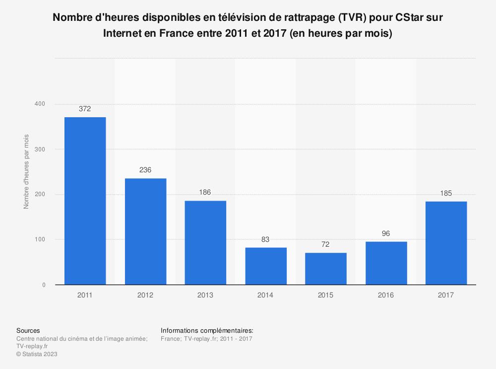 Statistique: Nombre d'heures disponibles en télévision de rattrapage (TVR) pour CStar sur Internet en France entre 2011 et 2017 (en heures par mois) | Statista