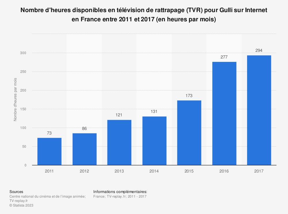 Statistique: Nombre d'heures disponibles en télévision de rattrapage (TVR) pour Gulli sur Internet en France entre 2011 et 2017 (en heures par mois) | Statista