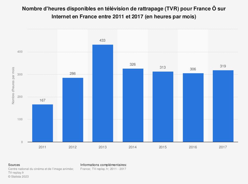 Statistique: Nombre d'heures disponibles en télévision de rattrapage (TVR) pour France Ô sur Internet en France entre 2011 et 2017 (en heures par mois) | Statista
