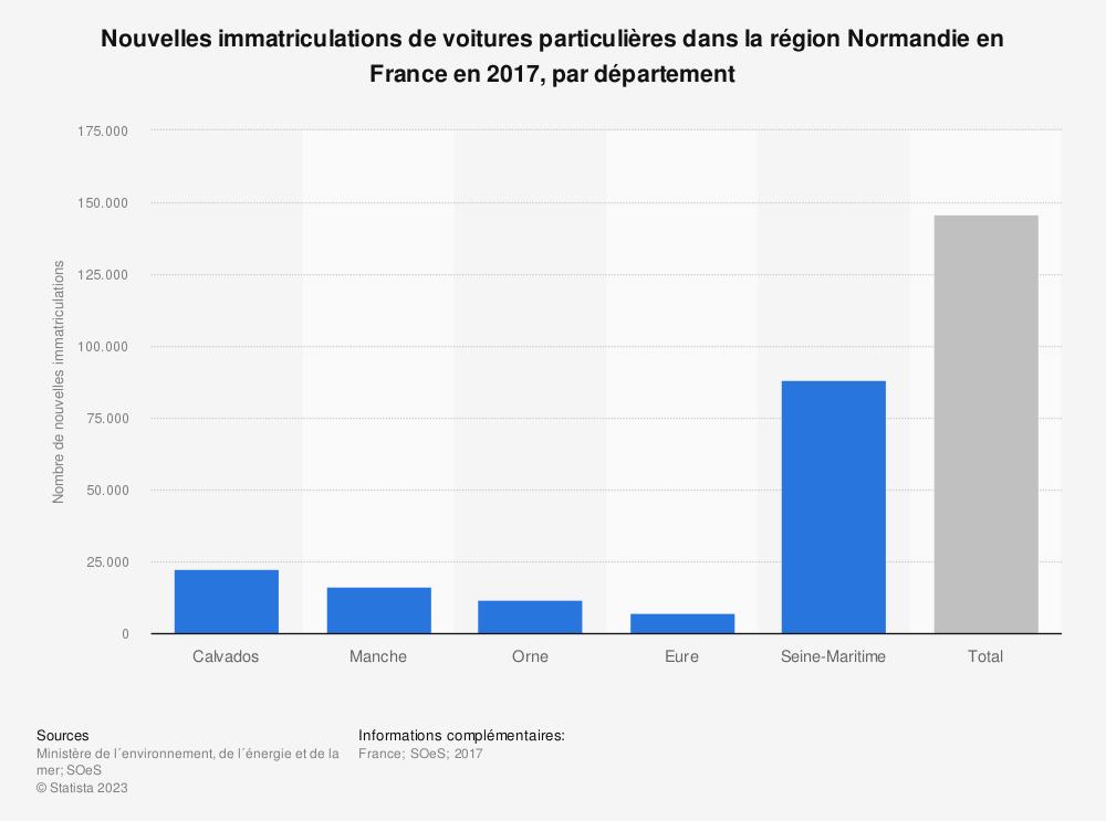 Statistique: Nouvelles immatriculations de voitures particulières dans la région Normandie en France en 2017, par département | Statista