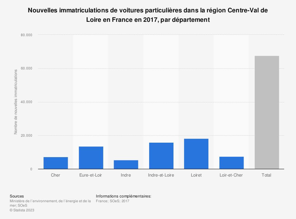 Statistique: Nouvelles immatriculations de voitures particulières dans la région Centre-Val de Loire en France en 2017, par département | Statista