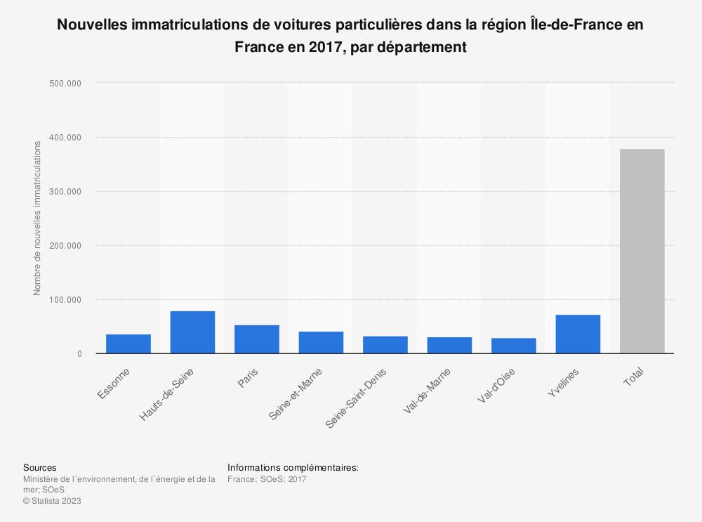 Statistique: Nouvelles immatriculations de voitures particulières dans la région Île-de-France en France en 2017, par département | Statista