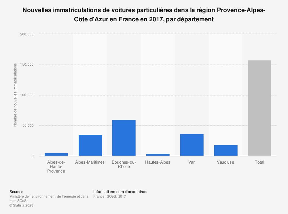 Statistique: Nouvelles immatriculations de voitures particulières dans la région Provence-Alpes-Côte d'Azur en France en 2017, par département | Statista