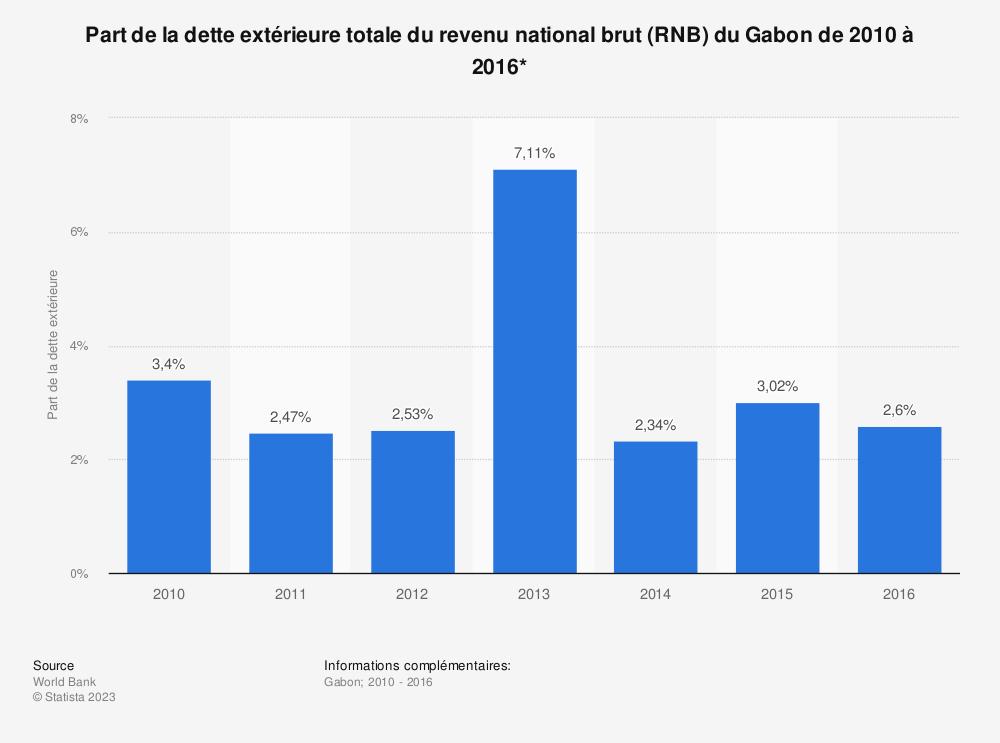 Statistique: Part de la dette extérieure totale du revenu national brut (RNB) du Gabon de 2010 à 2016*  | Statista