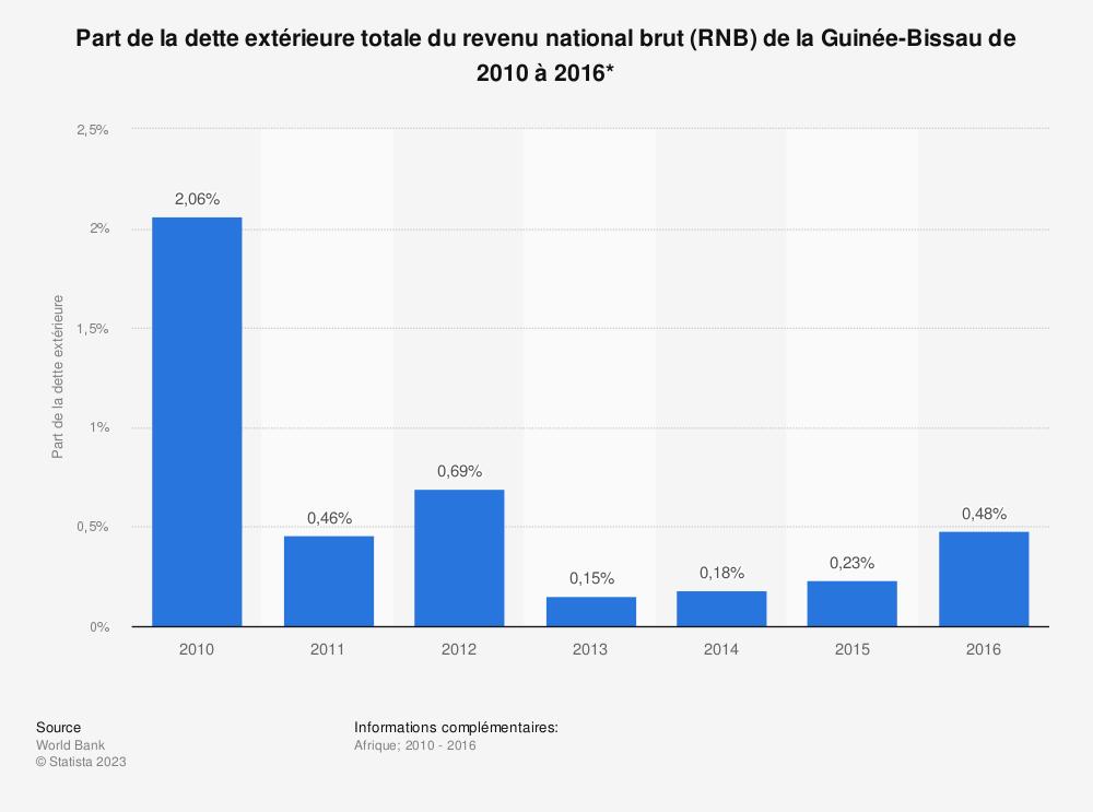 Statistique: Part de la dette extérieure totale du revenu national brut (RNB) de la Guinée-Bissau de 2010 à 2016*  | Statista
