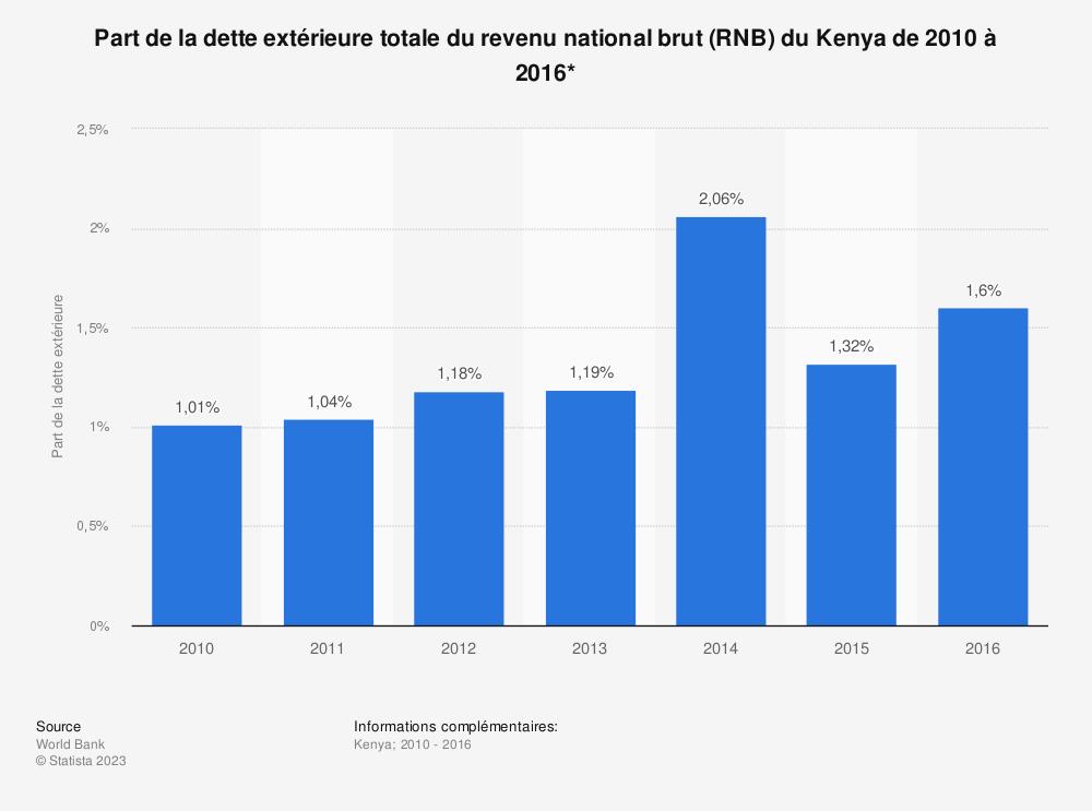 Statistique: Part de la dette extérieure totale du revenu national brut (RNB) du Kenya de 2010 à 2016*  | Statista