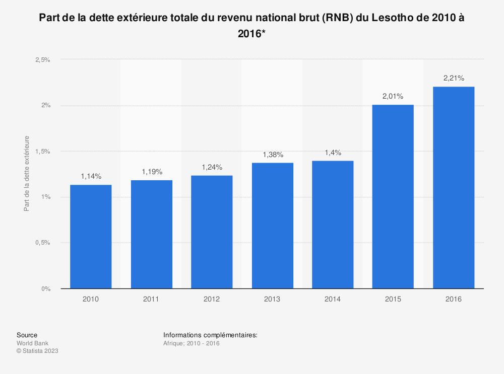 Statistique: Part de la dette extérieure totale du revenu national brut (RNB) du Lesotho de 2010 à 2016*  | Statista