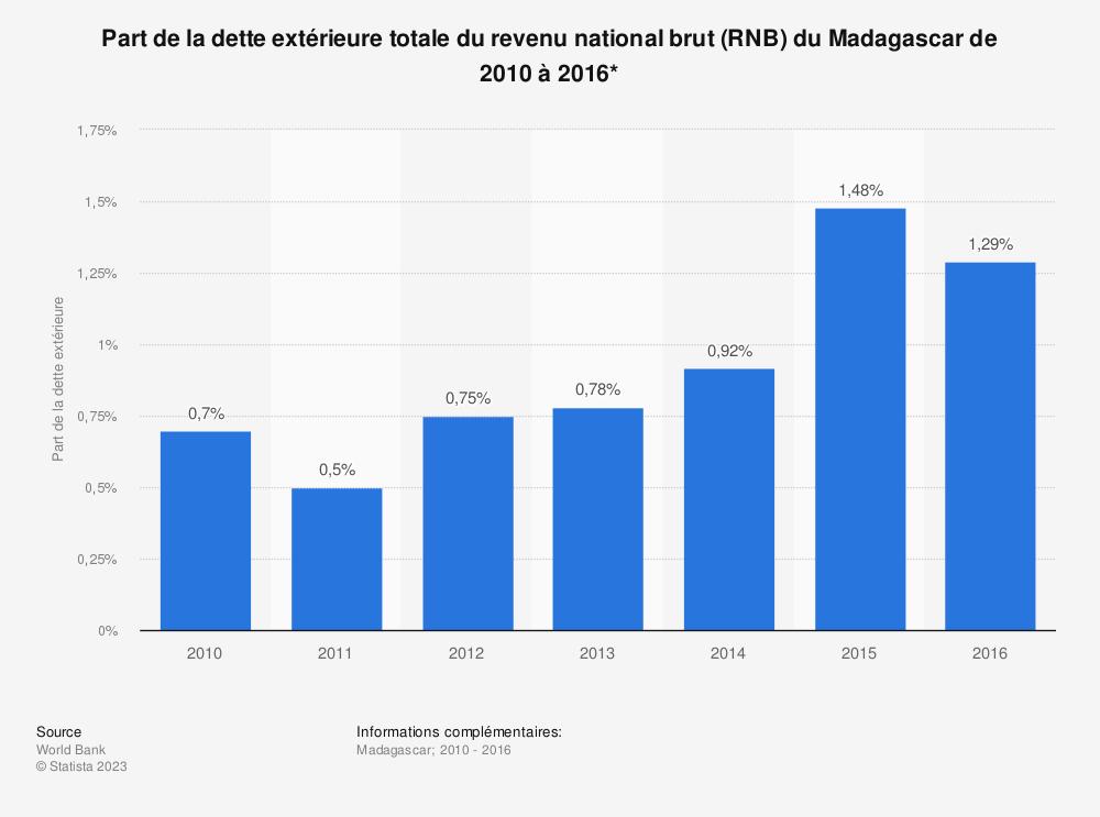Statistique: Part de la dette extérieure totale du revenu national brut (RNB) du Madagascar de 2010 à 2016*  | Statista