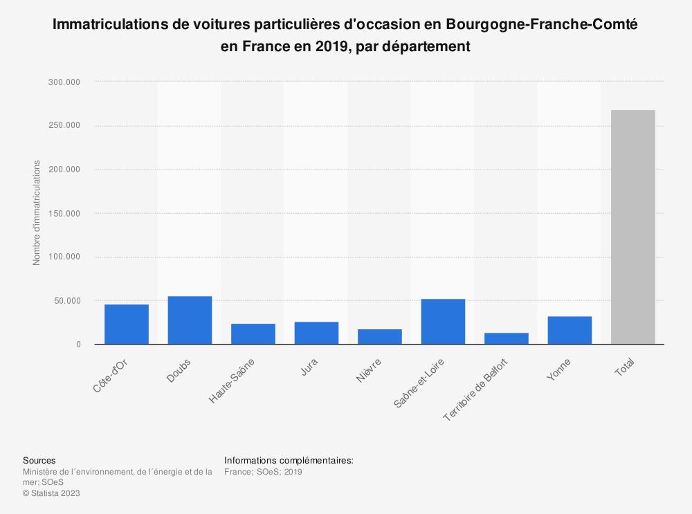 Statistique: Immatriculations de voitures particulières d'occasion en Bourgogne-Franche-Comté en France en 2019, par département | Statista