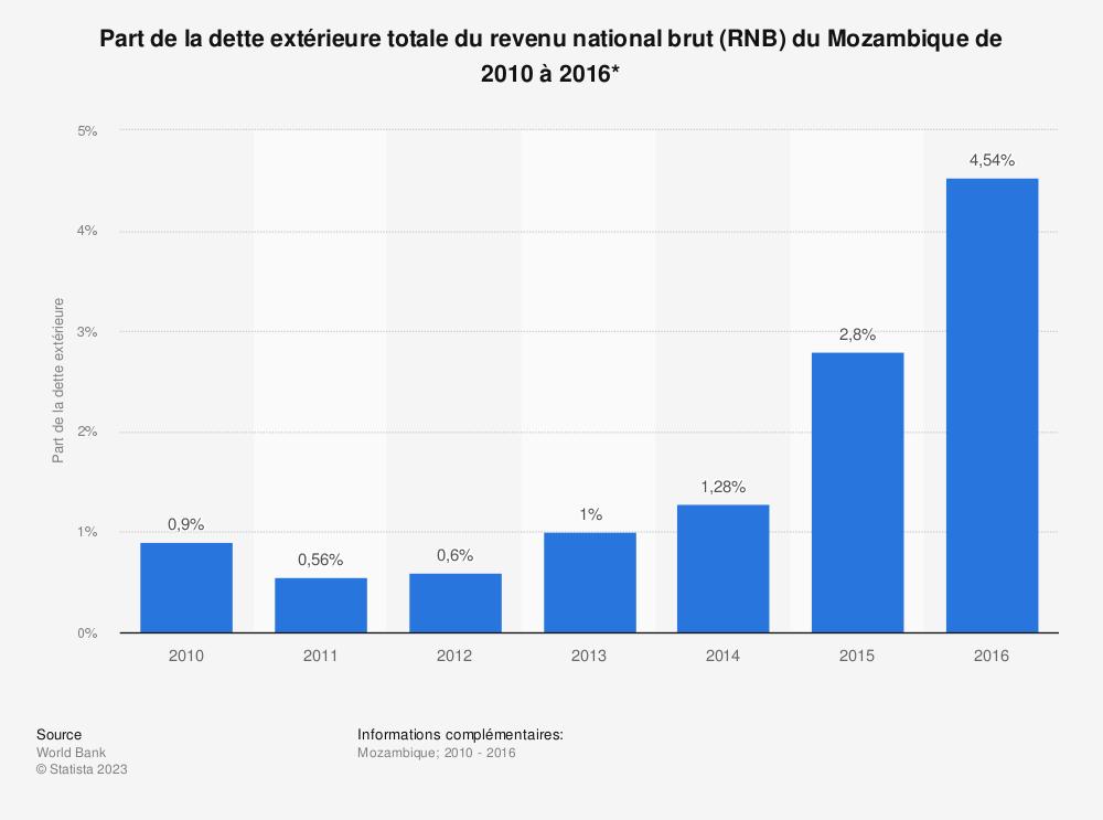 Statistique: Part de la dette extérieure totale du revenu national brut (RNB) du Mozambique de 2010 à 2016*  | Statista