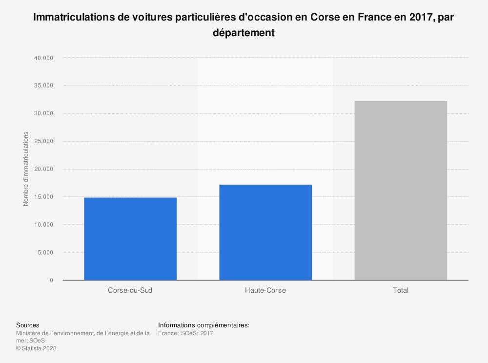 Statistique: Immatriculations de voitures particulières d'occasion en Corse en France en 2017, par département | Statista