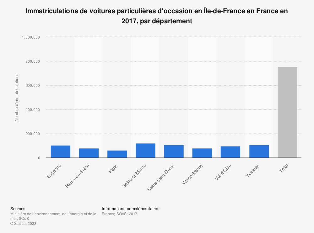 Statistique: Immatriculations de voitures particulières d'occasion en Île-de-France en France en 2017, par département | Statista