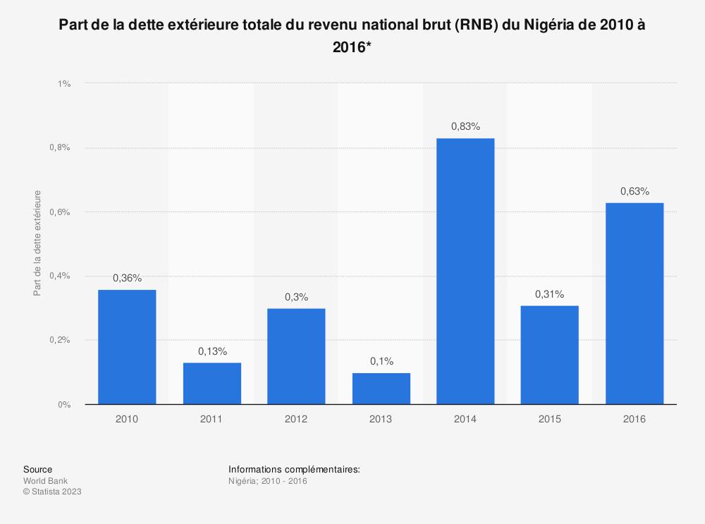 Statistique: Part de la dette extérieure totale du revenu national brut (RNB) du Nigéria de 2010 à 2016*  | Statista