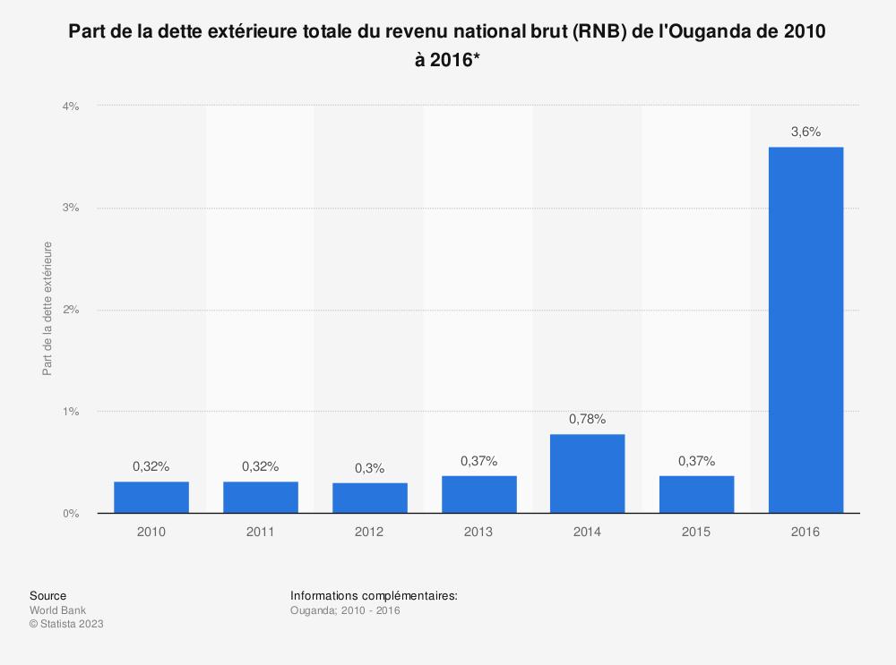Statistique: Part de la dette extérieure totale du revenu national brut (RNB) de l'Ouganda de 2010 à 2016*  | Statista