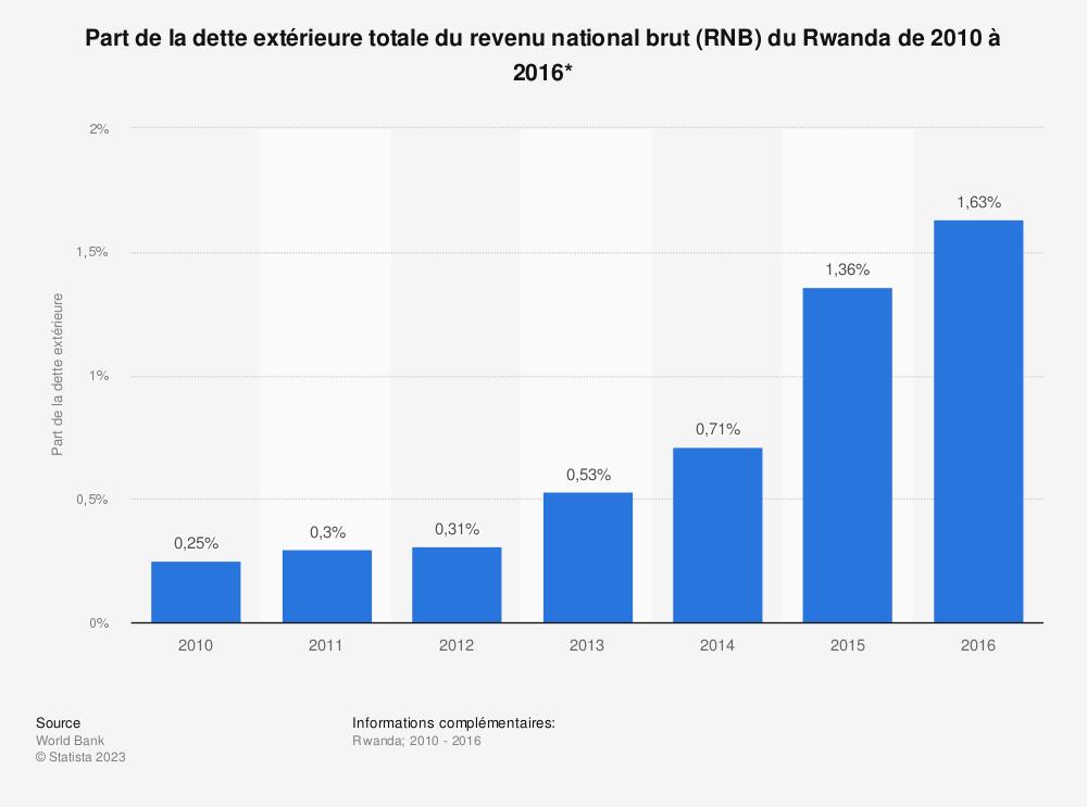 Statistique: Part de la dette extérieure totale du revenu national brut (RNB) du Rwanda de 2010 à 2016*  | Statista