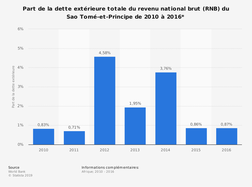 Statistique: Part de la dette extérieure totale du revenu national brut (RNB) du Sao Tomé-et-Principe de 2010 à 2016*  | Statista