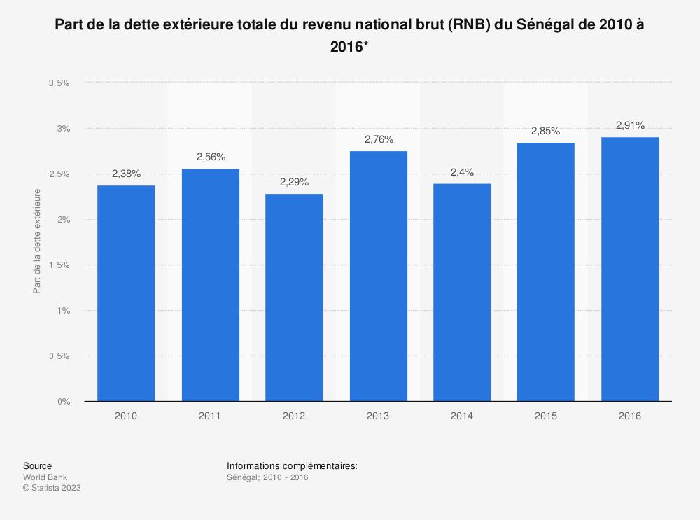 Statistique: Part de la dette extérieure totale du revenu national brut (RNB) du Sénégal de 2010 à 2016*  | Statista