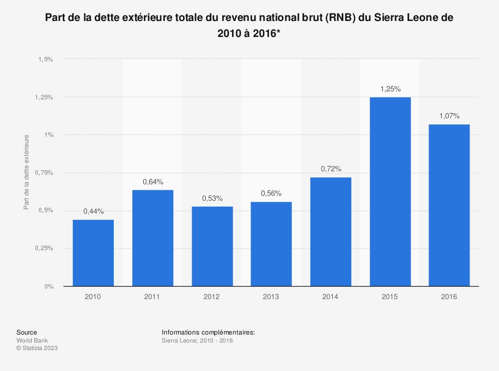 Statistique: Part de la dette extérieure totale du revenu national brut (RNB) du Sierra Leone de 2010 à 2016*  | Statista