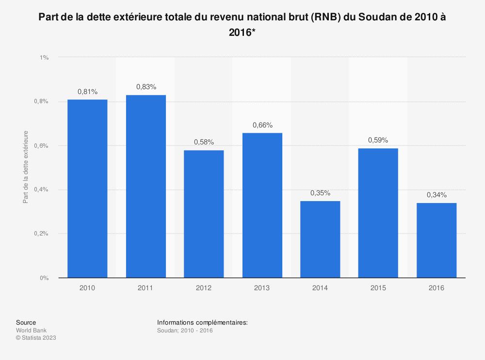 Statistique: Part de la dette extérieure totale du revenu national brut (RNB) du Soudan de 2010 à 2016*  | Statista