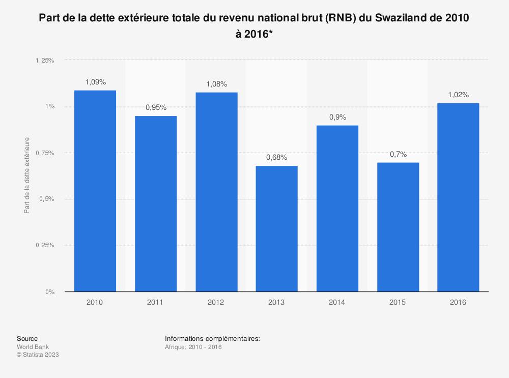 Statistique: Part de la dette extérieure totale du revenu national brut (RNB) du Swaziland de 2010 à 2016*  | Statista