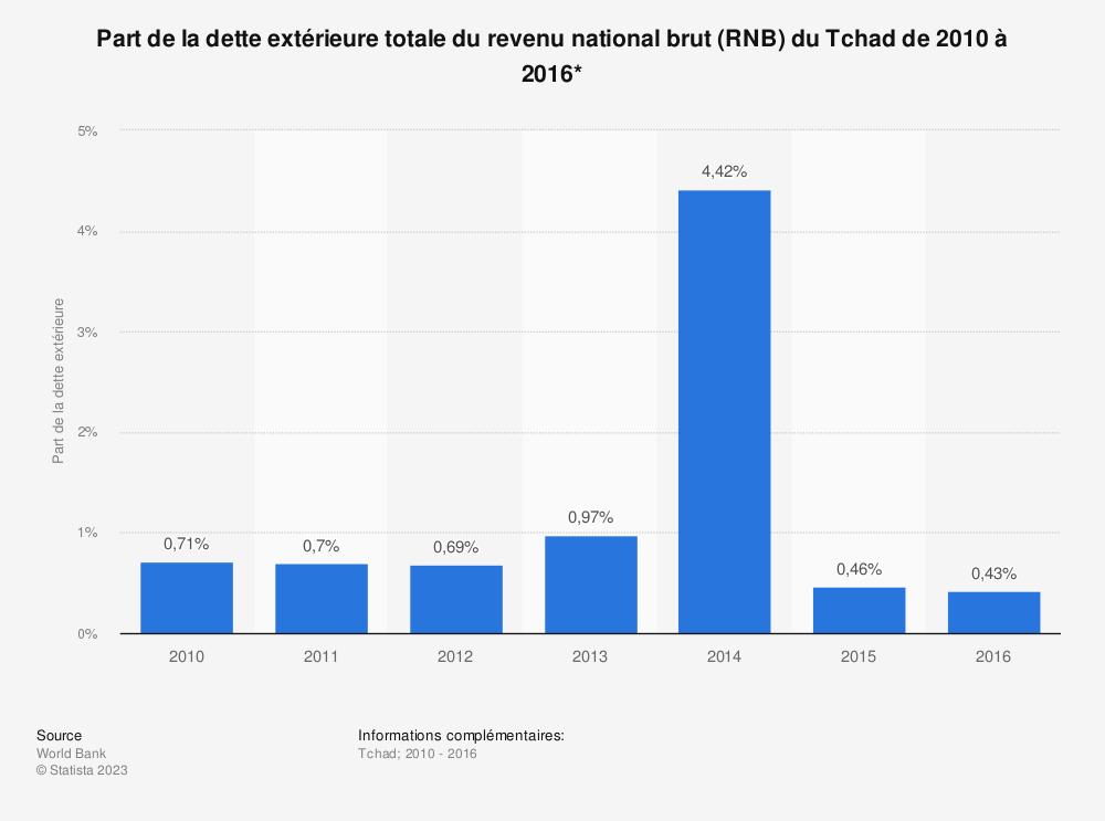 Statistique: Part de la dette extérieure totale du revenu national brut (RNB) du Tchad de 2010 à 2016*  | Statista