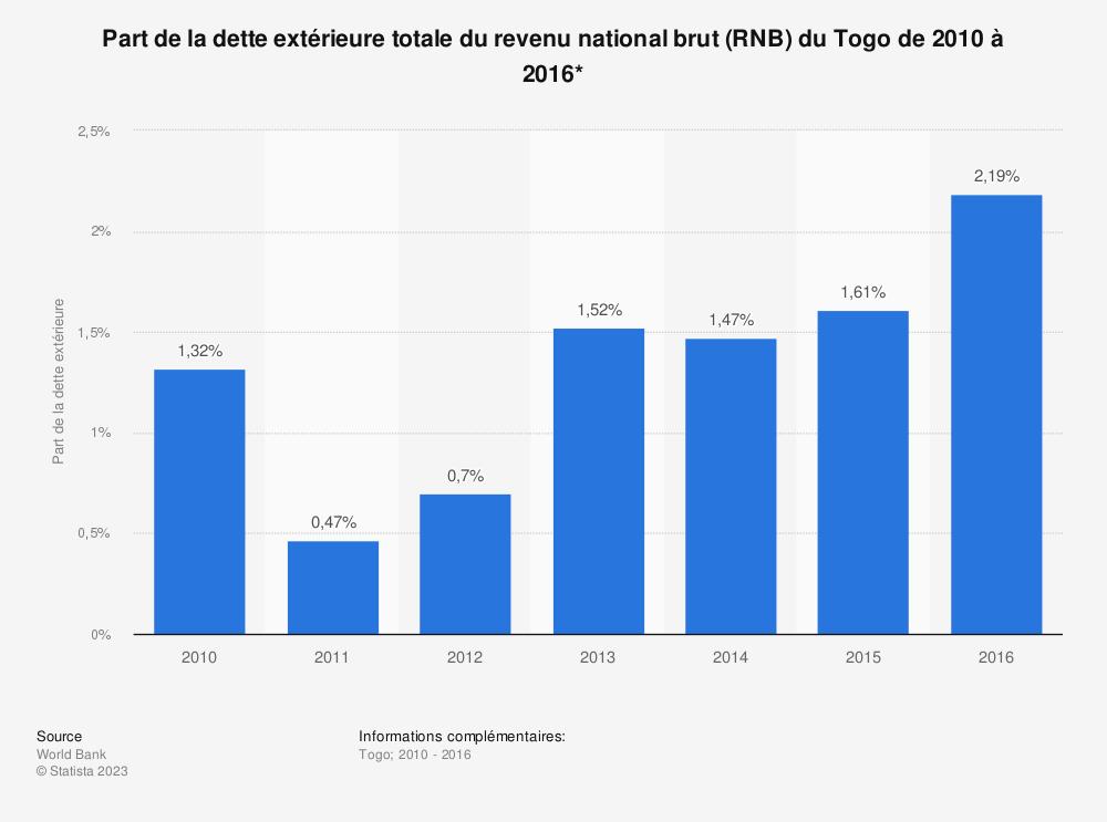 Statistique: Part de la dette extérieure totale du revenu national brut (RNB) du Togo de 2010 à 2016*  | Statista