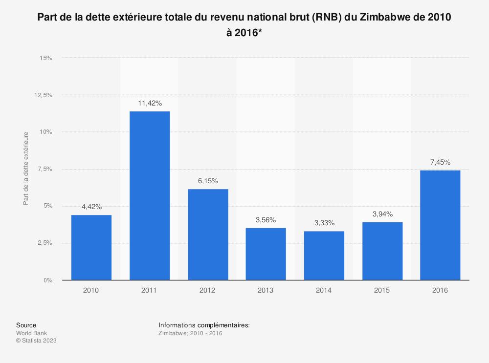 Statistique: Part de la dette extérieure totale du revenu national brut (RNB) du Zimbabwe de 2010 à 2016*  | Statista