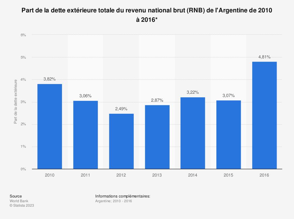 Statistique: Part de la dette extérieure totale du revenu national brut (RNB) de l'Argentine de 2010 à 2016*    Statista