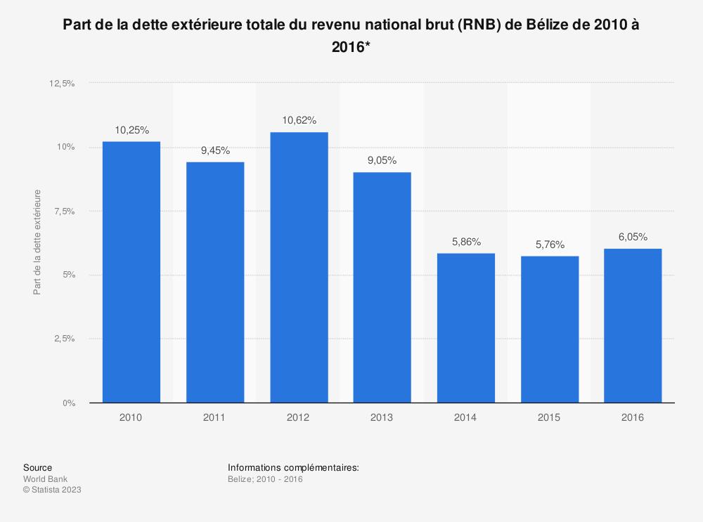 Statistique: Part de la dette extérieure totale du revenu national brut (RNB) de Bélize de 2010 à 2016*  | Statista