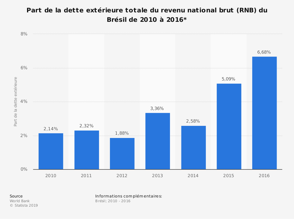 Statistique: Part de la dette extérieure totale du revenu national brut (RNB) du Brésil de 2010 à 2016*  | Statista