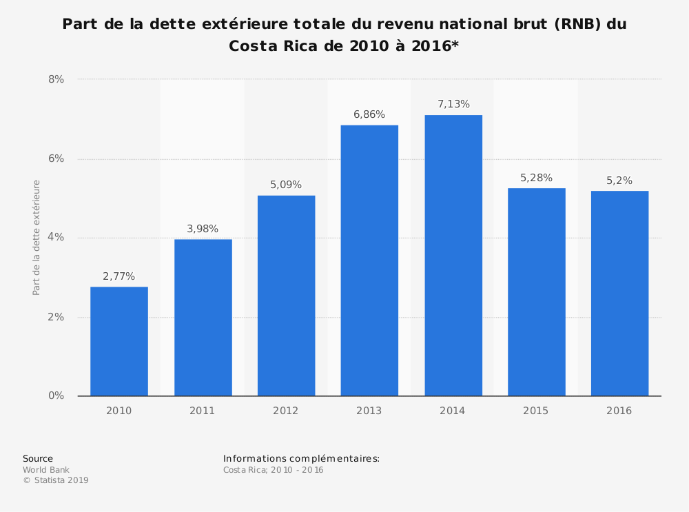 Statistique: Part de la dette extérieure totale du revenu national brut (RNB) du Costa Rica de 2010 à 2016*  | Statista