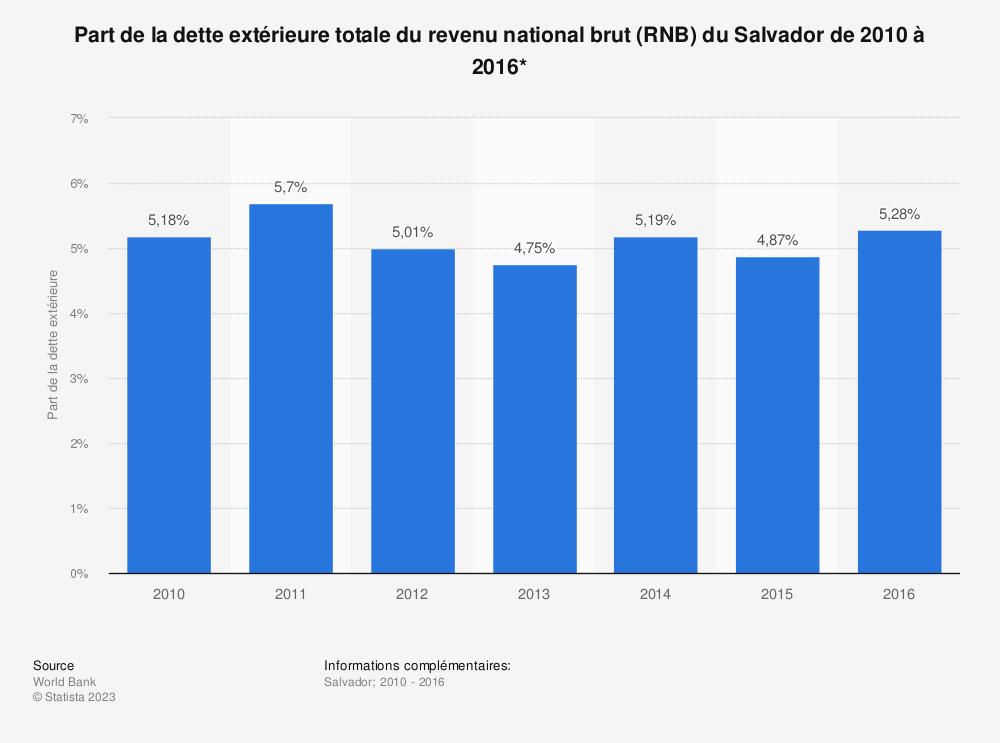 Statistique: Part de la dette extérieure totale du revenu national brut (RNB) du Salvador de 2010 à 2016*  | Statista