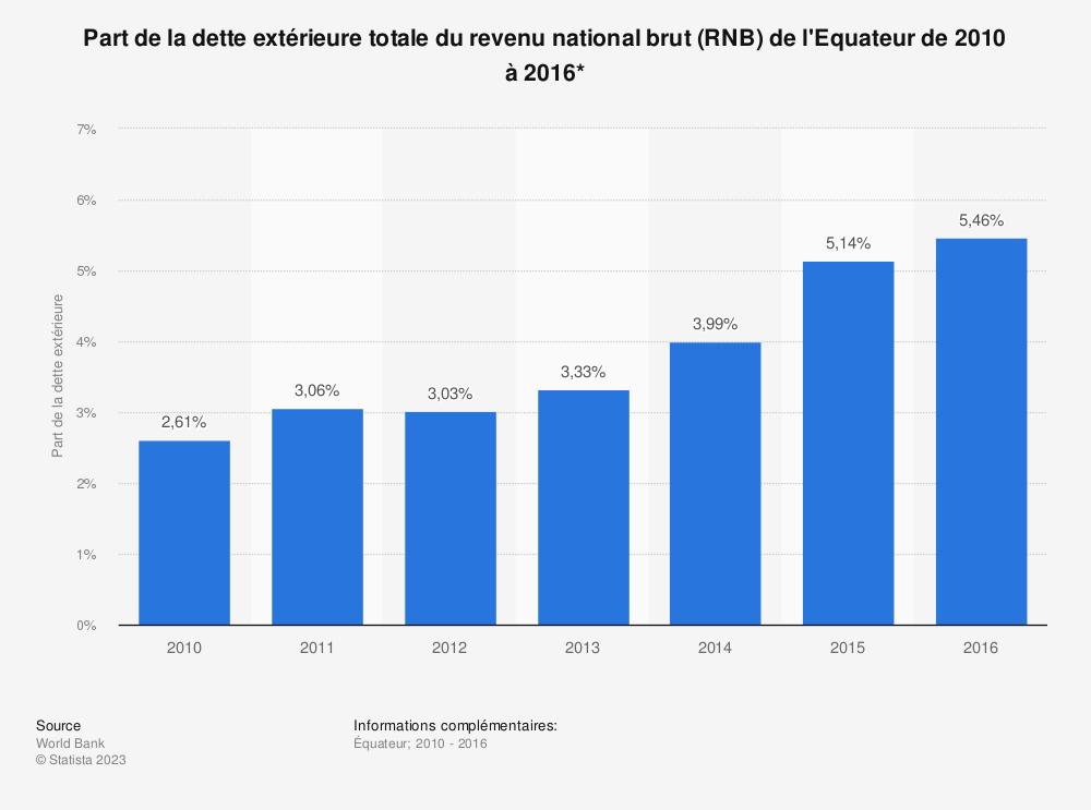 Statistique: Part de la dette extérieure totale du revenu national brut (RNB) de l'Equateur de 2010 à 2016*  | Statista