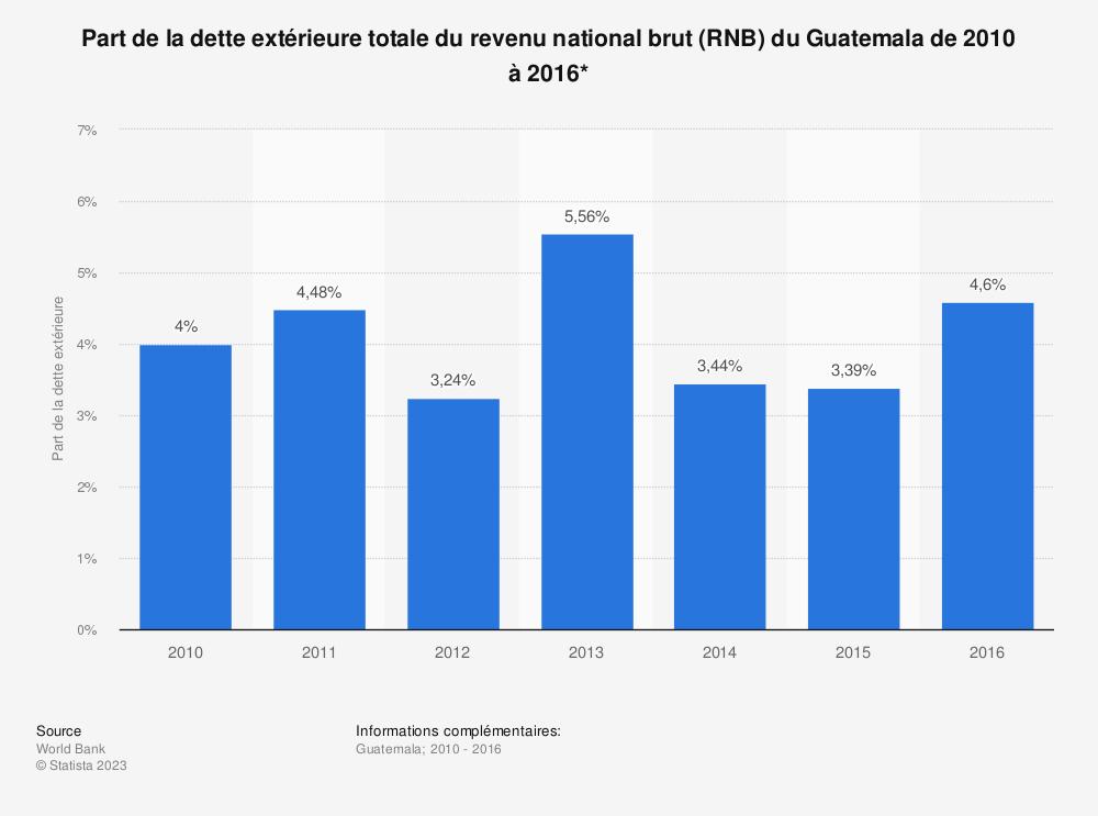 Statistique: Part de la dette extérieure totale du revenu national brut (RNB) du Guatemala de 2010 à 2016*  | Statista