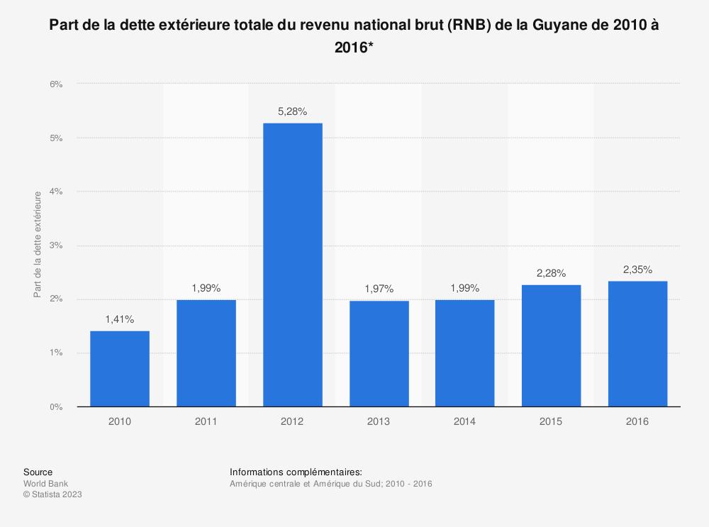 Statistique: Part de la dette extérieure totale du revenu national brut (RNB) de la Guyane de 2010 à 2016*  | Statista