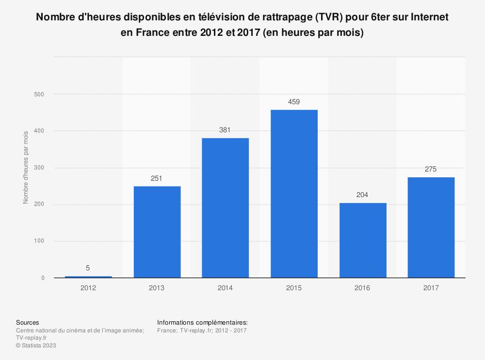 Statistique: Nombre d'heures disponibles en télévision de rattrapage (TVR) pour 6ter sur Internet en France entre 2012 et 2017 (en heures par mois) | Statista