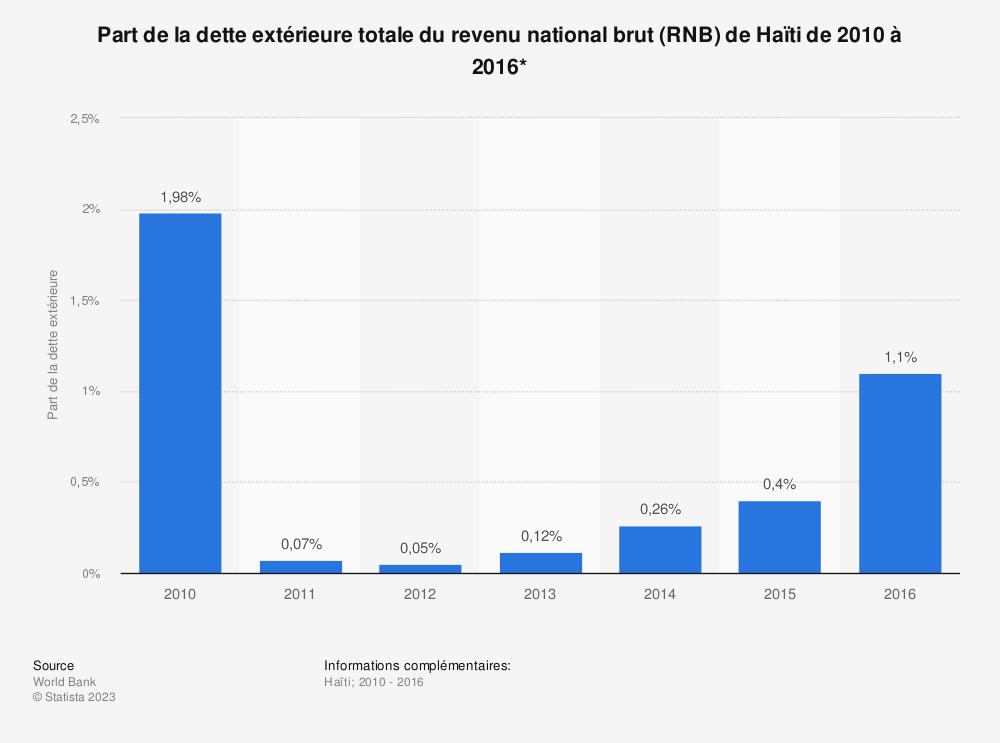 Statistique: Part de la dette extérieure totale du revenu national brut (RNB) de Haïti de 2010 à 2016*  | Statista