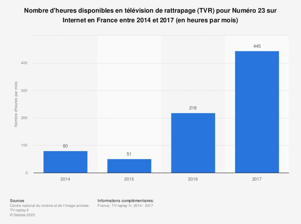 Statistique: Nombre d'heures disponibles en télévision de rattrapage (TVR) pour Numéro 23 sur Internet en France entre 2014 et 2017 (en heures par mois) | Statista
