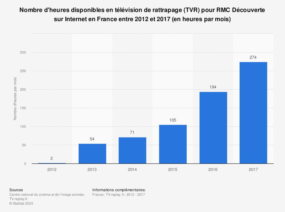 Statistique: Nombre d'heures disponibles en télévision de rattrapage (TVR) pour RMC Découverte sur Internet en France entre 2012 et 2017 (en heures par mois) | Statista