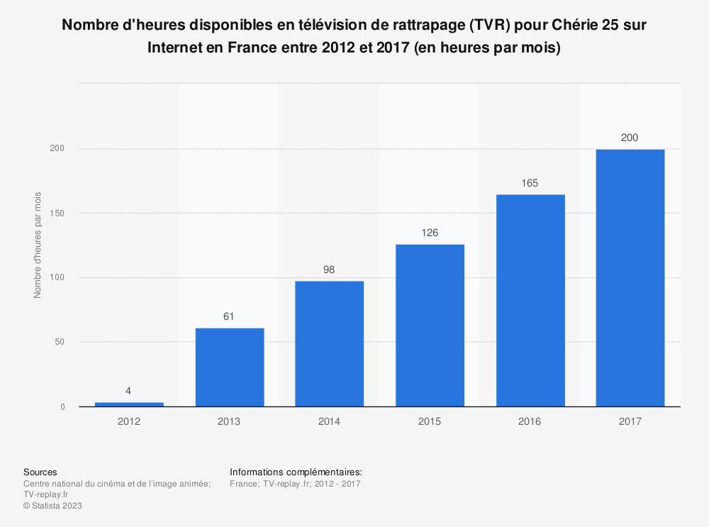 Statistique: Nombre d'heures disponibles en télévision de rattrapage (TVR) pour Chérie 25 sur Internet en France entre 2012 et 2017 (en heures par mois) | Statista