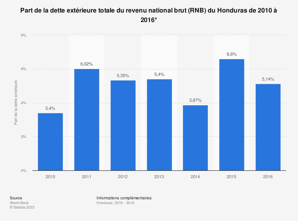 Statistique: Part de la dette extérieure totale du revenu national brut (RNB) du Honduras de 2010 à 2016*  | Statista