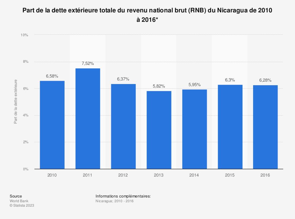 Statistique: Part de la dette extérieure totale du revenu national brut (RNB) du Nicaragua de 2010 à 2016*  | Statista