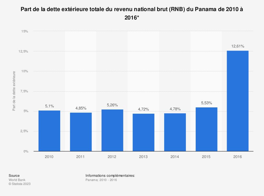 Statistique: Part de la dette extérieure totale du revenu national brut (RNB) du Panama de 2010 à 2016*  | Statista