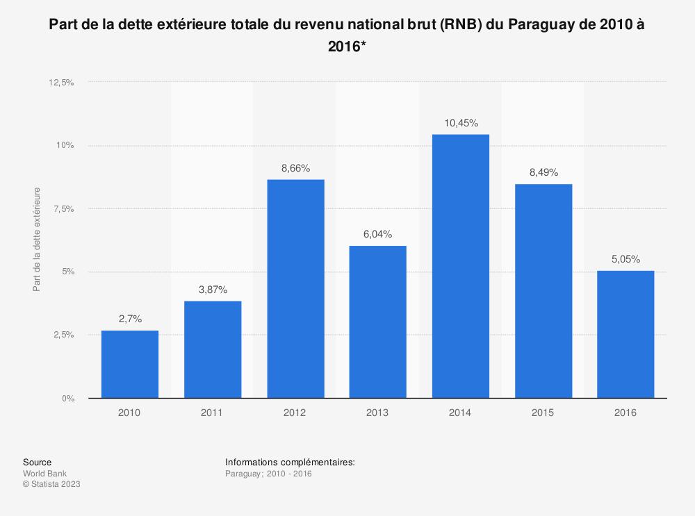 Statistique: Part de la dette extérieure totale du revenu national brut (RNB) du Paraguay de 2010 à 2016*  | Statista