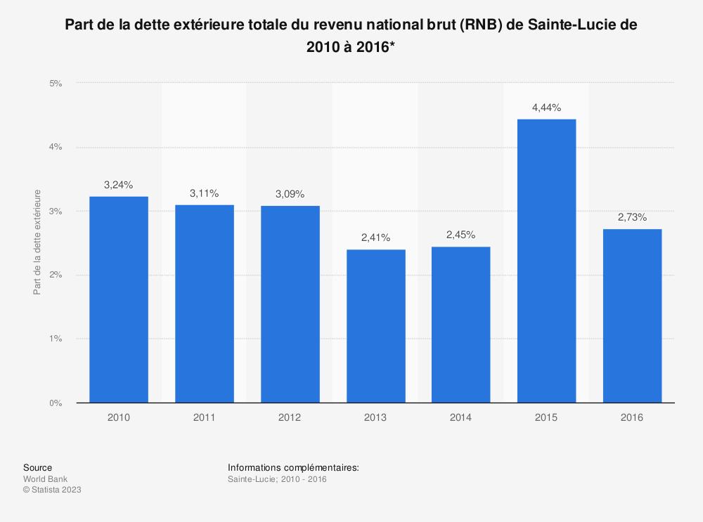 Statistique: Part de la dette extérieure totale du revenu national brut (RNB) de Sainte-Lucie de 2010 à 2016*  | Statista