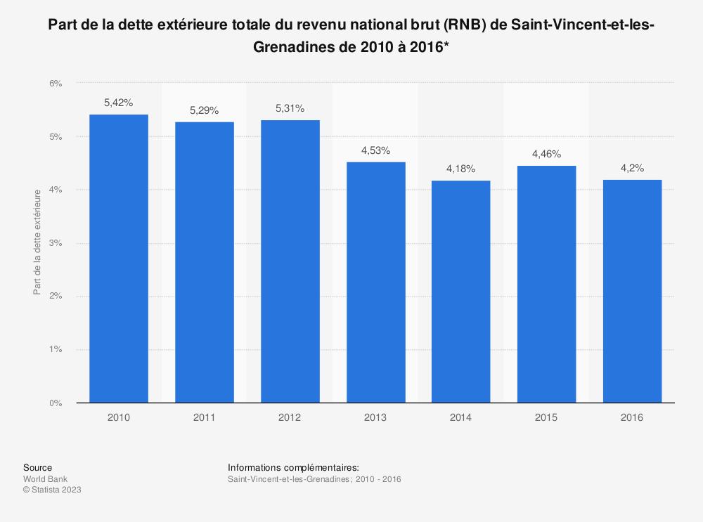 Statistique: Part de la dette extérieure totale du revenu national brut (RNB) de Saint-Vincent-et-les-Grenadines de 2010 à 2016*  | Statista