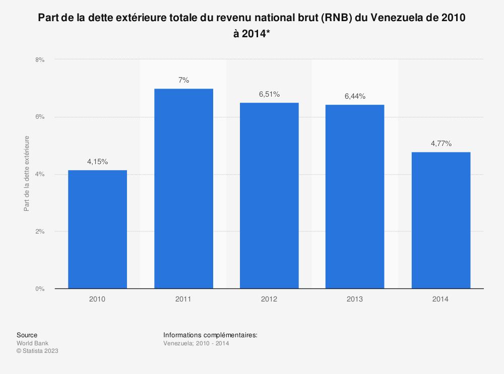 Statistique: Part de la dette extérieure totale du revenu national brut (RNB) du Venezuela de 2010 à 2014*  | Statista